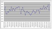 Graph20101227